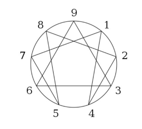 Enneagramme explorations symbole enneagramme